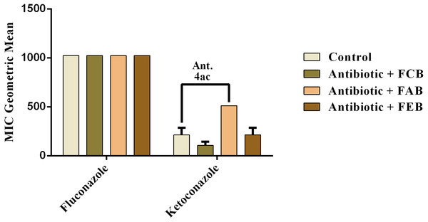 Modulating effect of FCB (B), FAB (C) and FEB (D) on the antibiotic activity of fluconazole and ketoconazole against the Candida tropicalis (INCQS 40042) strain.