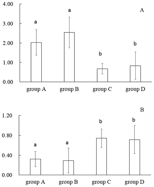 Alpha diversity Shannon (A) and Simpson (B) measures based on average operational taxonomic units (OTUs) of fish with different treatments.