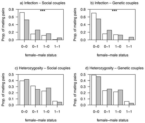 Proportions of observed mating pairs between habitats.