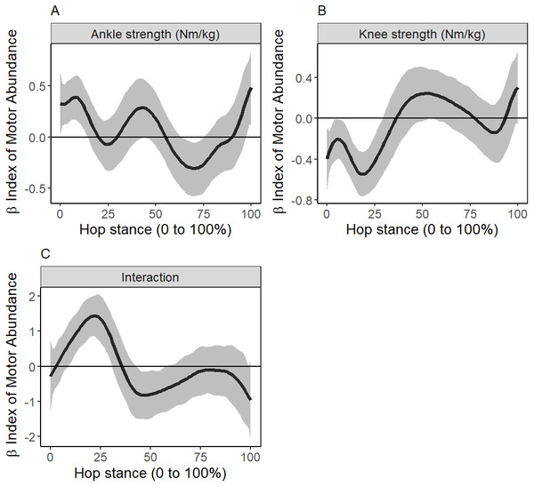 Mean (95% Credible Interval as error clouds) of beta coefficient of 1 Nm/kg increase in ankle extensor strength (A) and knee extensor strength (B), and its interaction (C).