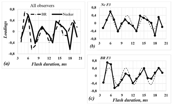 Factor (F3) loadings against duration of flashing stimulus.