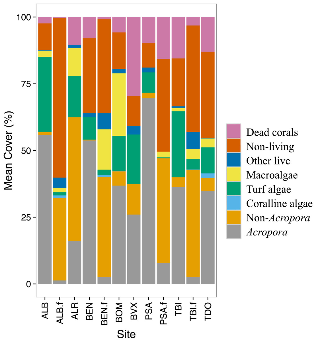 Decline in coral cover and flattening of the reefs around Mauritius