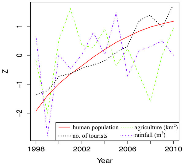 Trends in land-based stressors for 1998–2010.