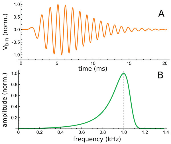 Time and frequency domain views of the impulse response of a 2-DOF cochlear model with 1-D fluid coupling (Fig. 7 of Elliott, Ni & Sun, 2017).