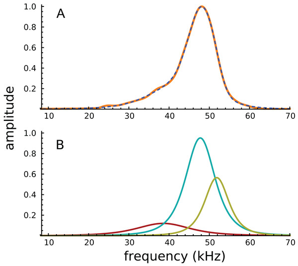 Amplitude spectra of the impulse response shown in Fig. 2.
