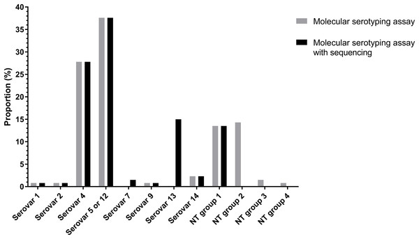 Molecular serotyping results with or without sequence results for 133 Haemophilus parasuis isolates.