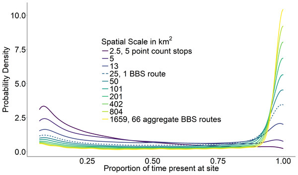 Average probability densities of temporal occupancy for the bird species present at a site.