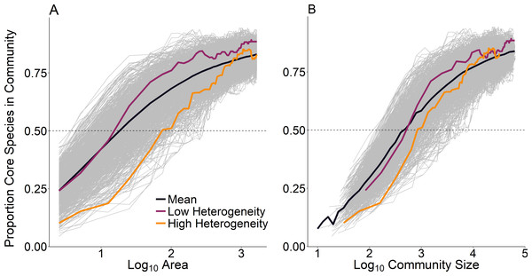 Proportion of core species present in assemblages as a function of (A) scale as measured by area and (B) scale as measured by community size.
