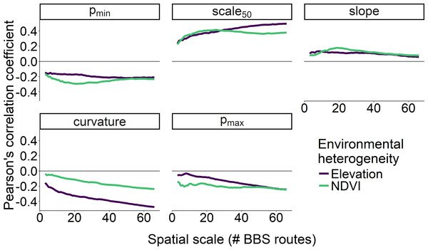 Correlation between two measures of environmental heterogeneity and five parameters as a function of spatial scale.