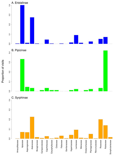 Comparison of the proportion of flower visits by the three subfamilies of Syrphidae to individual plant families.