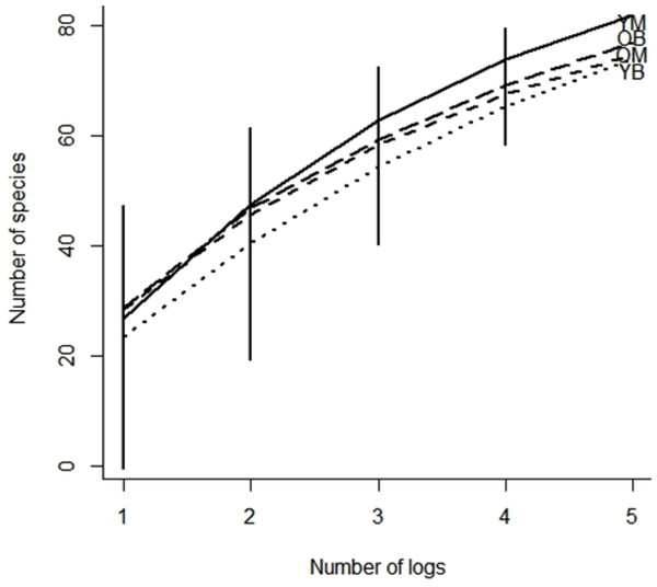 Species accumulation curve of southern Quebec saproxylic Diptera collected from decaying logs.