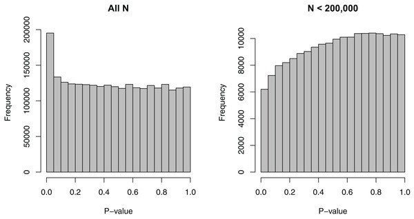 Histograms of p-values for the SNP-BMI tests of association from the GIANT consortium.