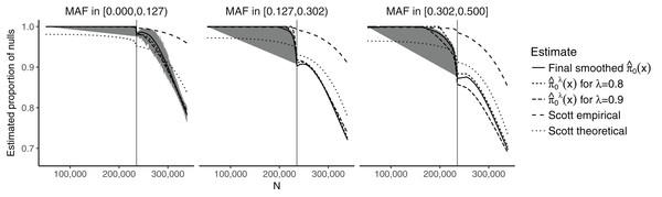 Plot of the estimates of π0(xi) against the sample size N, stratified by the MAF categories for a random subset of 50,000 SNPs.