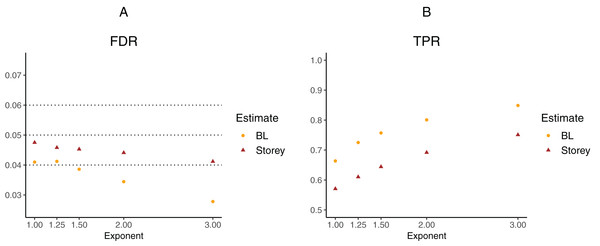 Simulation results for m = 1,000 features and t-distributed independent test statistics comparing our proposed approach (BL) to the Storey approach in terms of FDR and TPR.