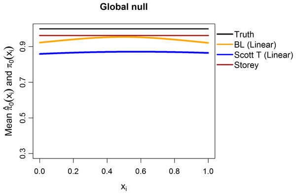 Simulation results for m = 1,000 features, considering the global null ${{\rm{\pi }}_0} \equiv 1$π0≡1.
