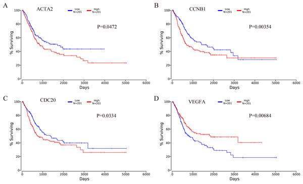 Kaplan–Meier analysis results of hub genes (P < 0.05).