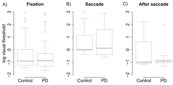 Visual thresholds during fixation, saccade, and after saccade for each group.