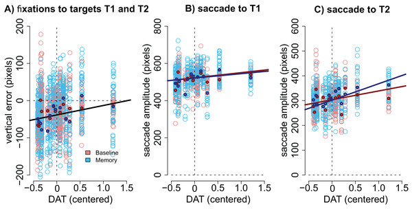 Correlation between DAT binding and saccades.