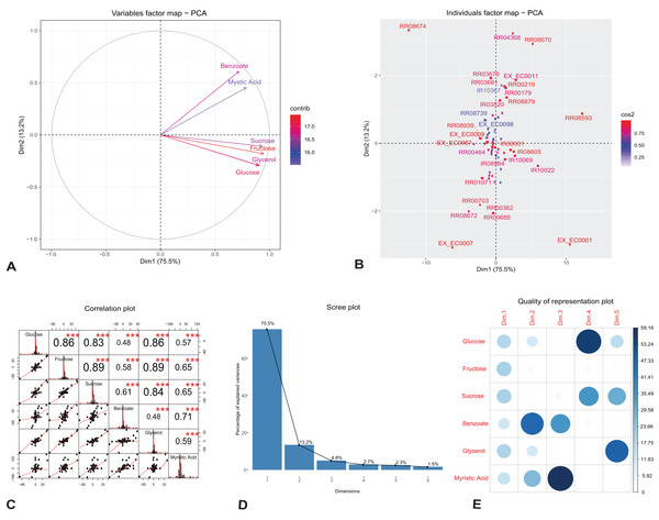 Principal component analysis of flux rates of the engineered P. putida.
