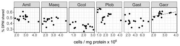 Host-symbiont cooperation in ambient conditions as a function of Symbiodinium cell density across species.