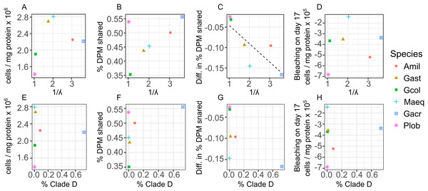 Relationships between changes in symbiont cell density and host-symbiont cooperation as a function of symbiont community diversity or the normalized proportion of Clade D Symbiodinium across species.