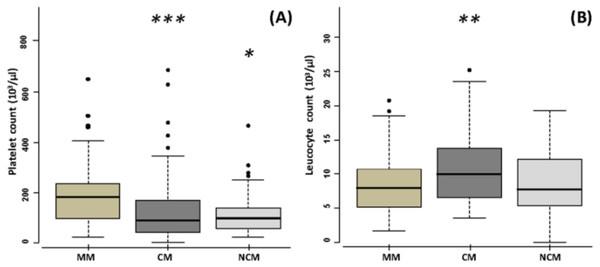 Haematological characteristics of mild malaria (MM), cerebral malaria (CM), and noncerebral malaria (NCM) patients.