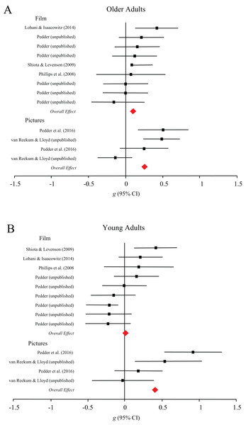 Forest plots demonstrating effect sizes for the subjective outcomes of response modulation processes for older (A) and younger (B) adults across film and picture stimuli.