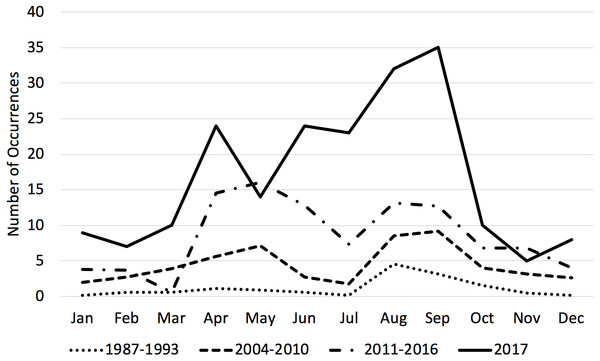 Average number of transient killer whale occurrences by month across three time periods.