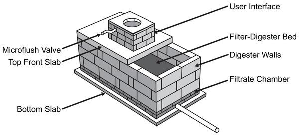 Diagram of GSAP Microflush toilet test system.