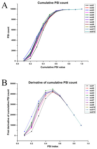 (A) Cumulative relative PSI index. (B) First derivative of relative PSI index for all participants.