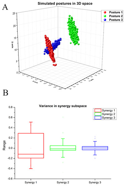 (A) Simulated postures in 3D space. (B) Variance in the synergy space for synthetic dataset