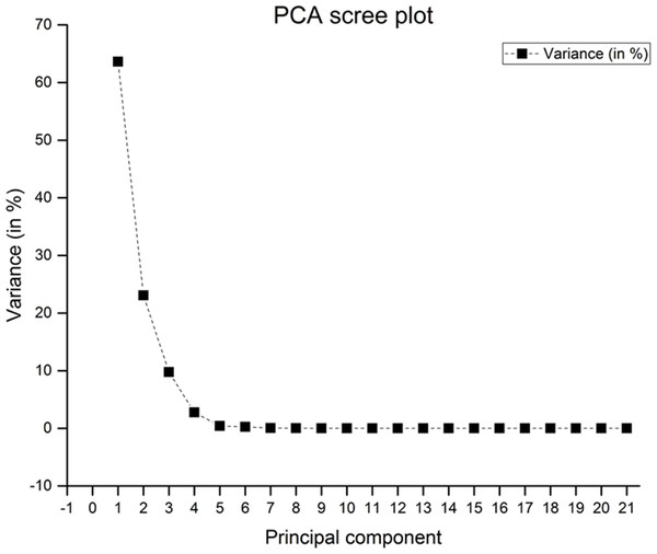 Scree plot for actual postures with three trials.