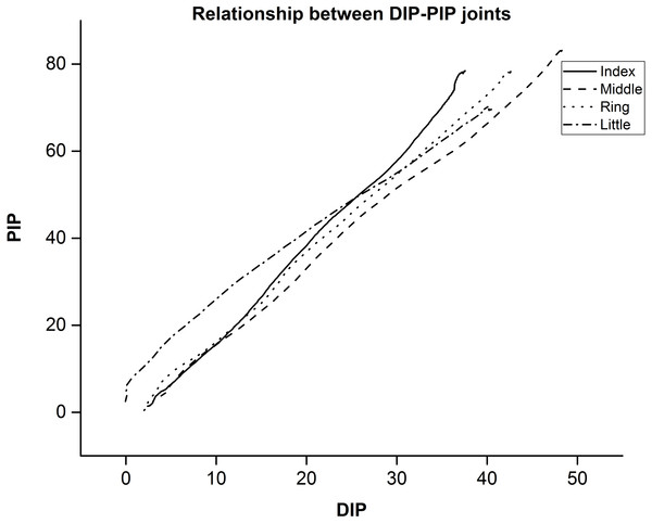 Mean value between DIP-PIP joints for a single trial across participants.