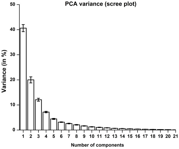 PCA variance explained by a principal component.