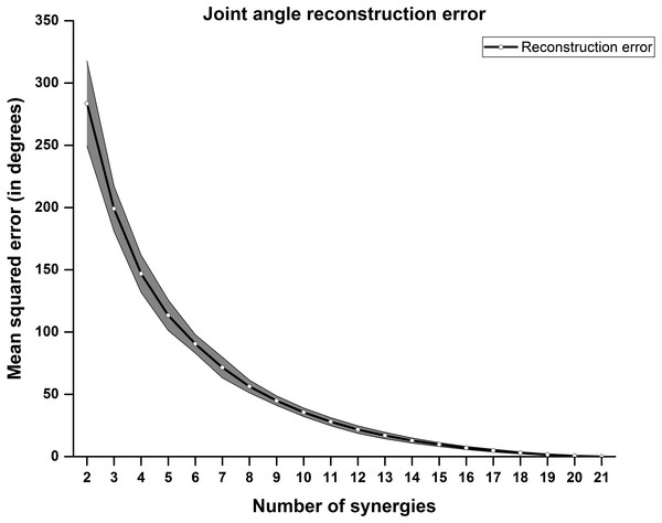 Joint angle reconstruction error.