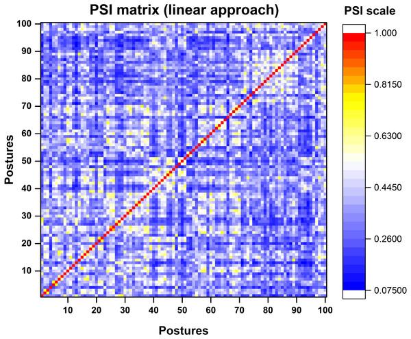 Colour map representation of PSI matrix.