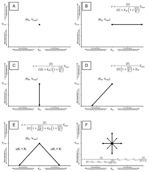 Cartesian coordinate plots.