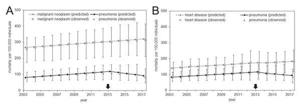 Comparison of observed and predicted mortality from the analysis of prefectural data.