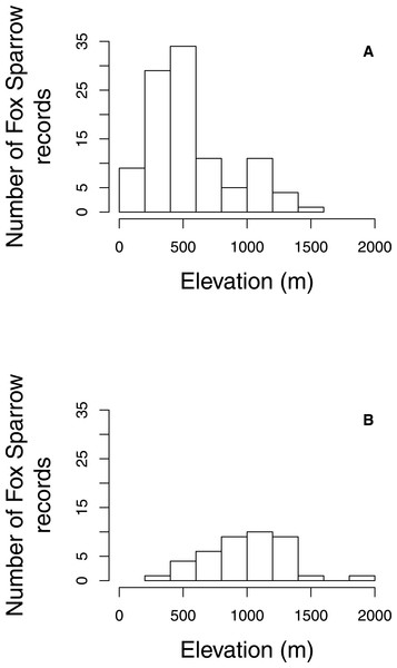 Elevation of Fox Sparrow observations on eBird checklists during June and July in Maine and New Hampshire.