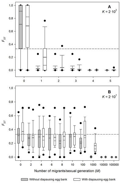 Effect of migration (M) on population differentiation (FST) after 1,000 sexual generations with and without a diapausing egg bank.