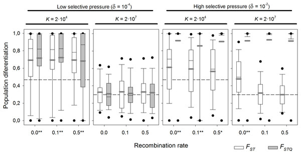 Population differentiation (FST and FSTQ) after 1,000 sexual generations with different recombination rates at two different selection scenarios.