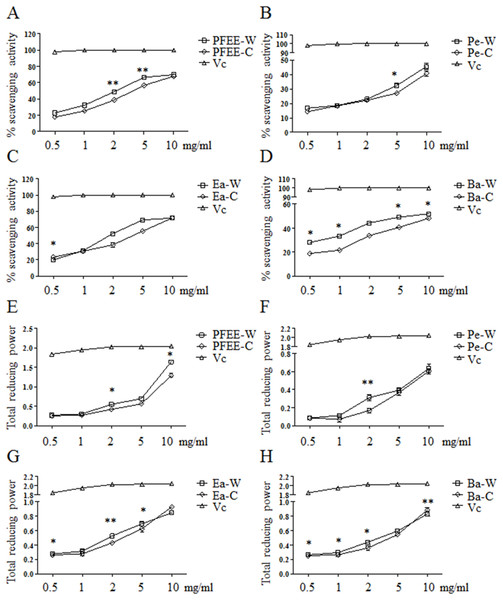 The antioxidant activities of PFEE-W/C and their subfractions.