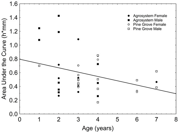 Relationship between age and area under the curve of Epidalea calamita toads.