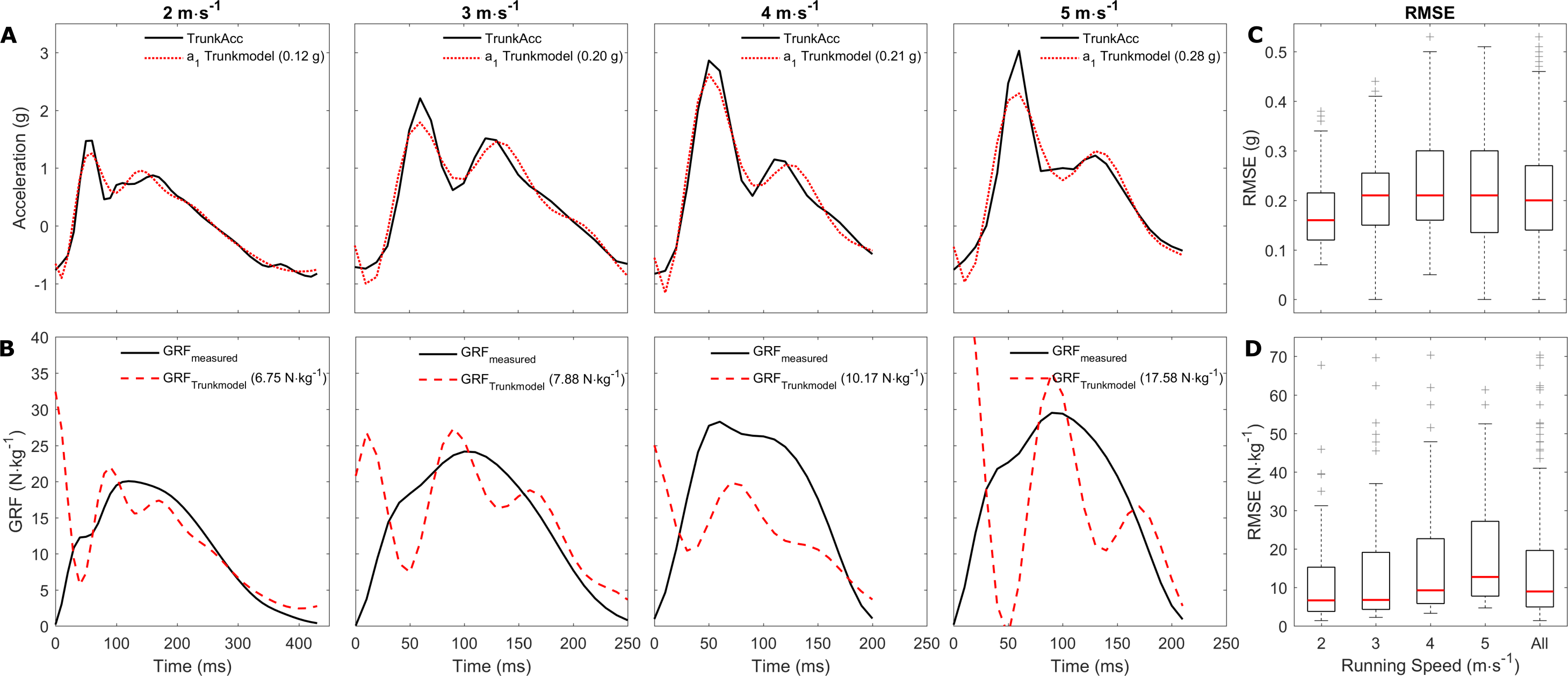 The feasibility of predicting ground reaction forces during