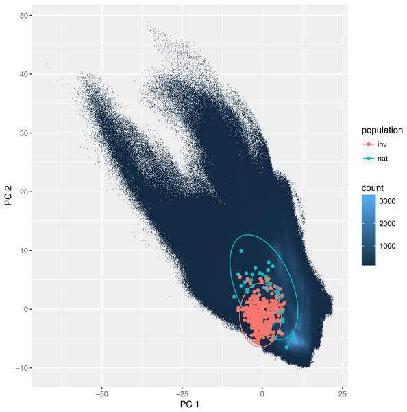 Environmental niche of Disa bracteata as visualized by principal component analysis (PCA).