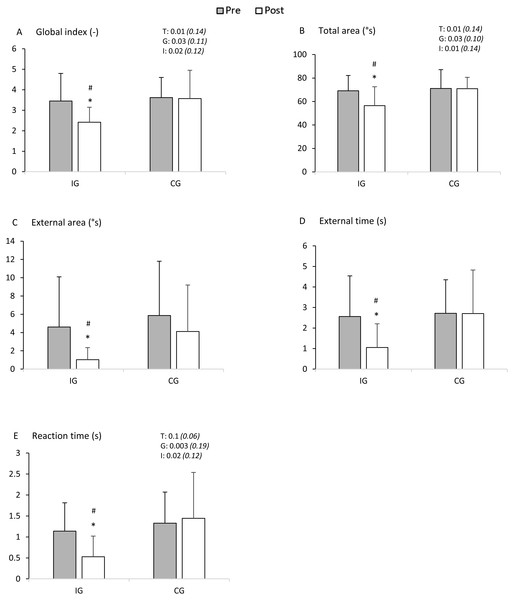 Measurements of body balance before (Pre) and immediately after (Post) CRS in the intervention group (IG) or after 5-minute rest in the control group (CG).