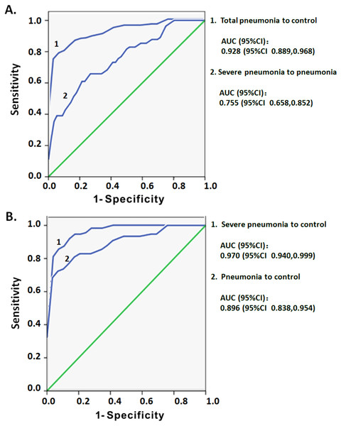 ROC curve analysis of the MFI of CD3 on DNT cells for predicting pediatric pneumonia.