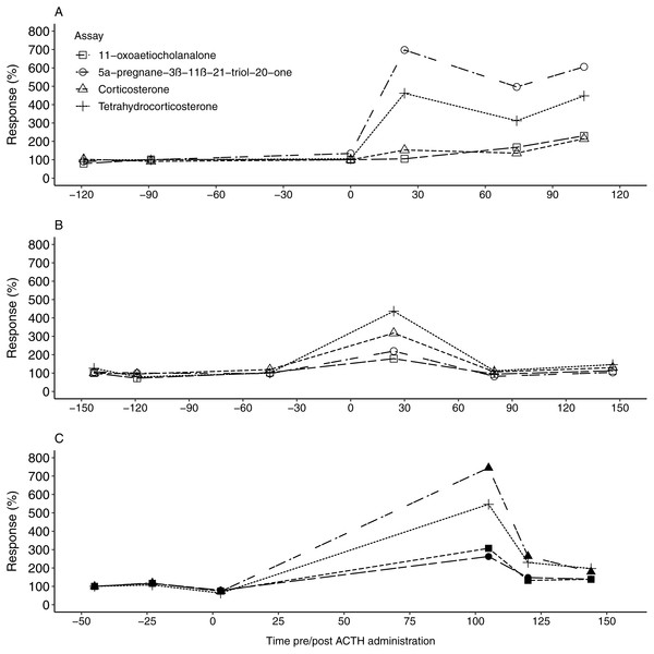 The faecal glucocorticoid metabolite response in the study animals following ACTH administrations.
