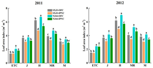 Effects of insect-proof nets cultivation on leaf area index of Suxiangjing3 (SXJ3) and Nanjing44 (NJ44) at different stages in 2011 and 2012.