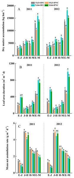 Effects of insect-proof nets cultivation on dry matter accumulation (DMA) (A), leaf area duration (LAD) (B) and mean net assimilation rate (mNAR) (C) during different growth phases of Suxiangjing3 (SXJ3) and Nanjing44 (NJ44) in 2011 and 2012.